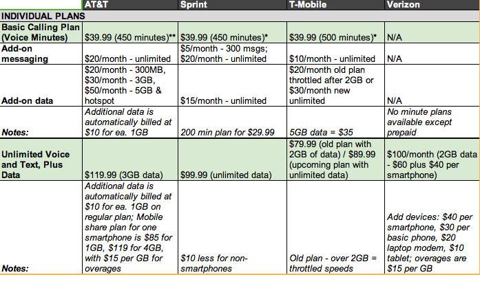 comparing phone plans